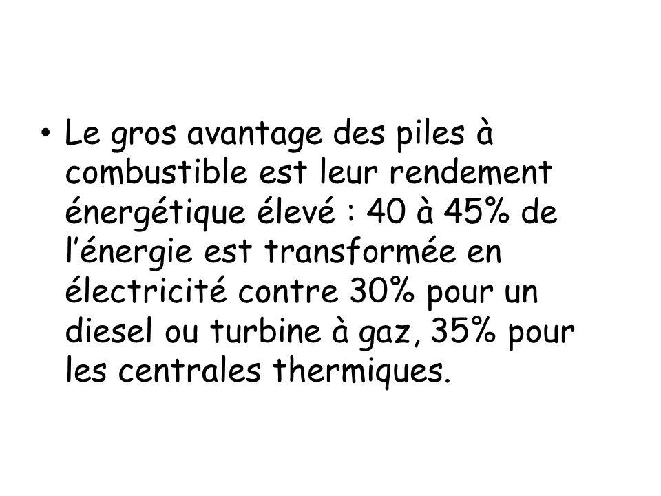 Le gros avantage des piles à combustible est leur rendement énergétique élevé : 40 à 45% de lénergie est transformée en électricité contre 30% pour un
