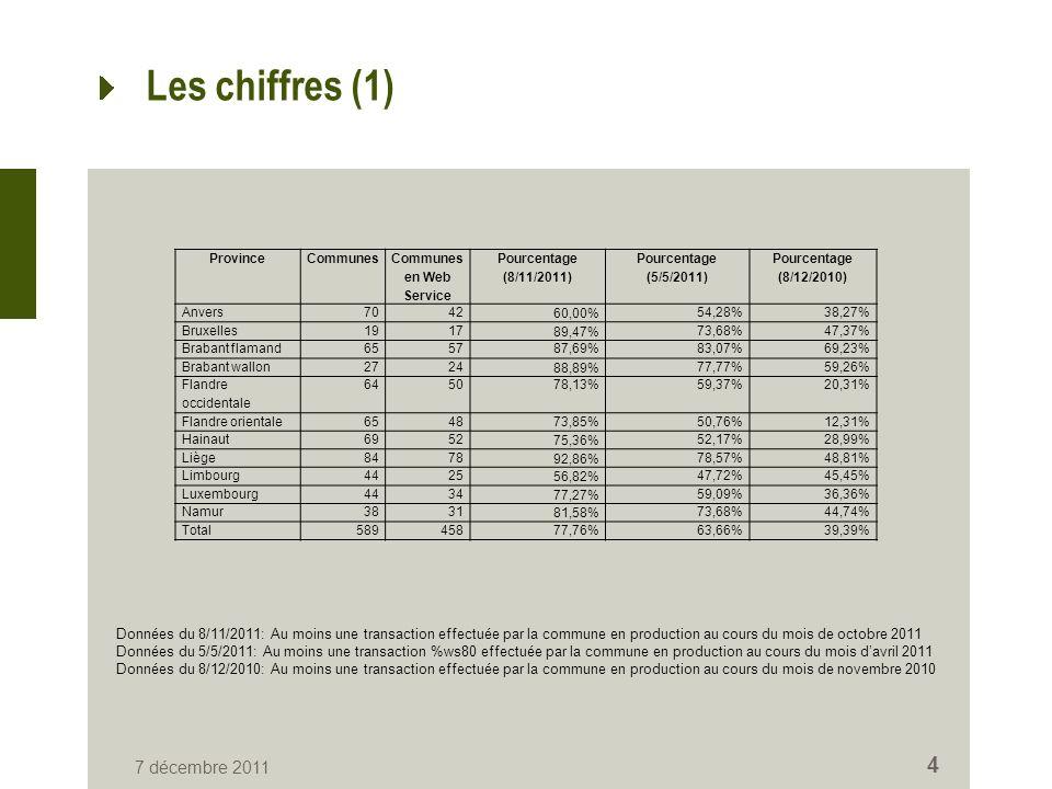 7 décembre 2011 4 Les chiffres (1) ProvinceCommunes Communes en Web Service Pourcentage (8/11/2011) Pourcentage (5/5/2011) Pourcentage (8/12/2010) Anvers7042 60,00% 54,28%38,27% Bruxelles1917 89,47% 73,68%47,37% Brabant flamand655787,69%83,07%69,23% Brabant wallon2724 88,89% 77,77%59,26% Flandre occidentale 645078,13%59,37%20,31% Flandre orientale654873,85%50,76%12,31% Hainaut6952 75,36% 52,17%28,99% Liège8478 92,86% 78,57%48,81% Limbourg4425 56,82% 47,72%45,45% Luxembourg4434 77,27% 59,09%36,36% Namur3831 81,58% 73,68%44,74% Total58945877,76%63,66%39,39% Données du 8/11/2011: Au moins une transaction effectuée par la commune en production au cours du mois de octobre 2011 Données du 5/5/2011: Au moins une transaction %ws80 effectuée par la commune en production au cours du mois davril 2011 Données du 8/12/2010: Au moins une transaction effectuée par la commune en production au cours du mois de novembre 2010