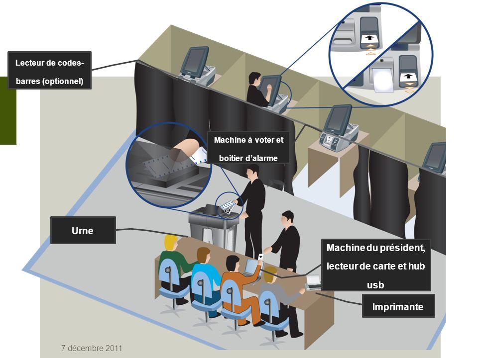 7 décembre 2011 Lecteur de codes- barres (optionnel) Machine à voter et boîtier dalarme Urne Machine du président, lecteur de carte et hub usb Imprimante