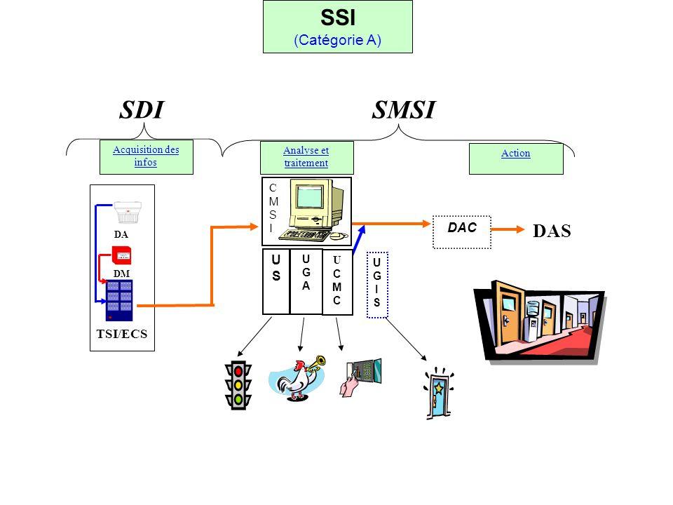 DAC DAS CMSICMSI USUS UGAUGA UGISUGIS SDI SMSI Acquisition des infos Analyse et traitement Action SSI (Catégorie A) UCMCUCMC DA DM TSI/ECS