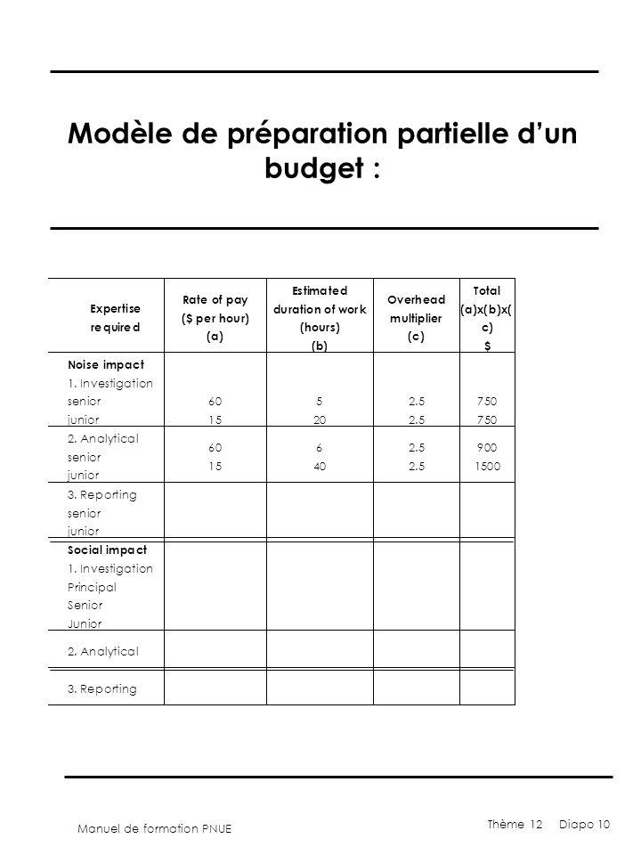 Manuel de formation PNUE Thème 12 Diapo 10 Modèle de préparation partielle dun budget : 900 1500 3. Reporting senior junior Social impact 1. Investiga
