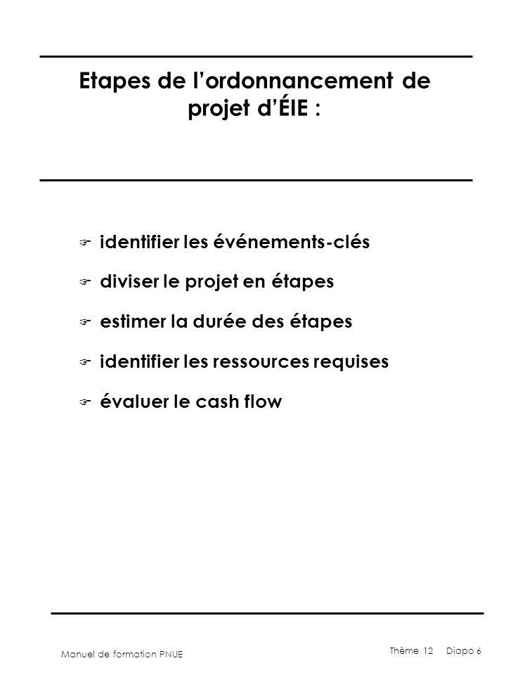 Manuel de formation PNUE Thème 12 Diapo 6 Etapes de lordonnancement de projet dÉIE : F identifier les événements-clés F diviser le projet en étapes F estimer la durée des étapes F identifier les ressources requises F évaluer le cash flow