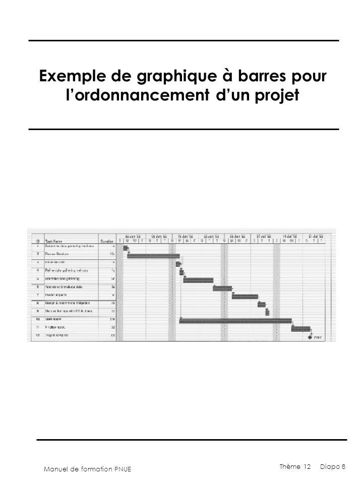 Manuel de formation PNUE Thème 12 Diapo 8 Exemple de graphique à barres pour lordonnancement dun projet