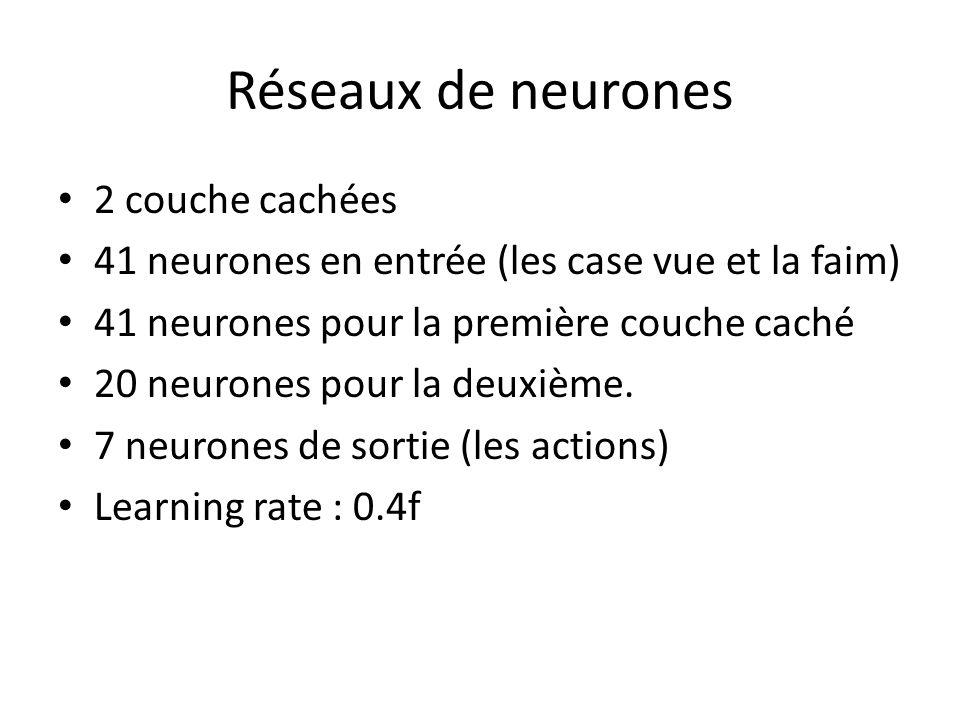 Réseaux de neurones 2 couche cachées 41 neurones en entrée (les case vue et la faim) 41 neurones pour la première couche caché 20 neurones pour la deuxième.