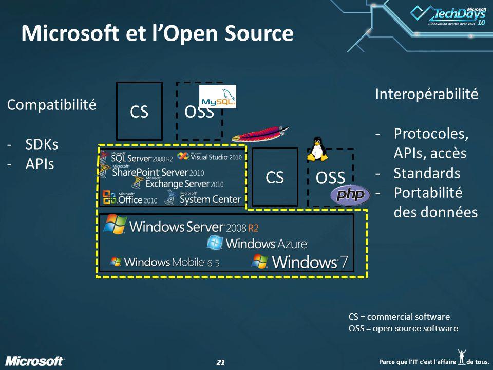 21 CSOSSCS OSS Interopérabilité -Protocoles, APIs, accès -Standards -Portabilité des données Compatibilité -SDKs -APIs Microsoft et lOpen Source CS = commercial software OSS = open source software
