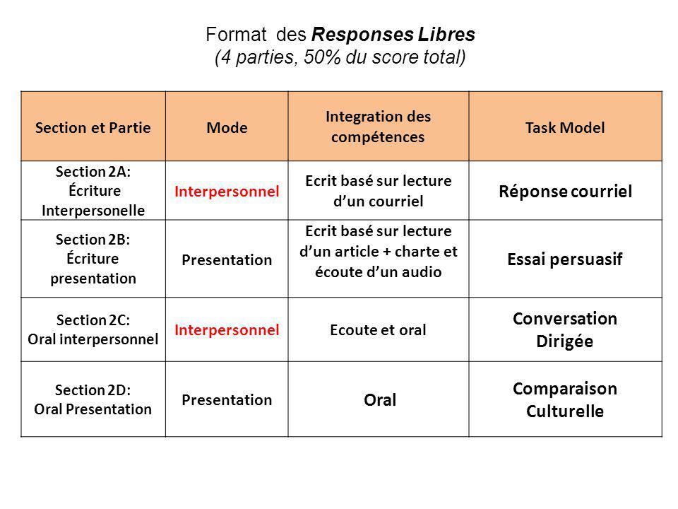 Format des Responses Libres (4 parties, 50% du score total) Section et PartieMode Integration des compétences Task Model Section 2A: Écriture Interper