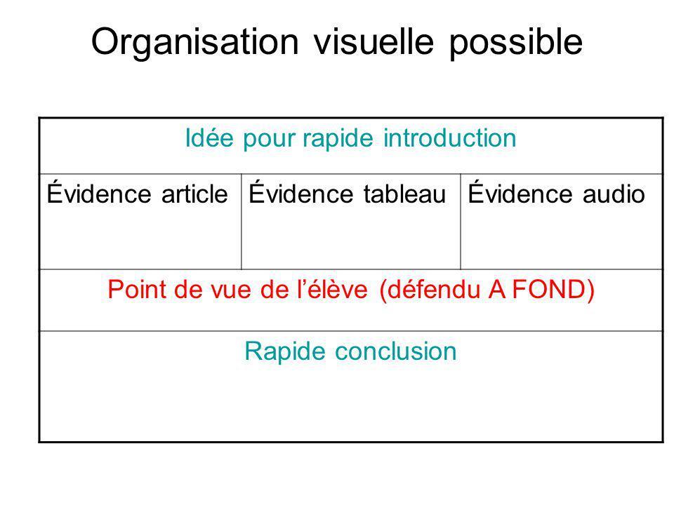 Organisation visuelle possible Idée pour rapide introduction Évidence articleÉvidence tableauÉvidence audio Point de vue de lélève (défendu A FOND) Ra