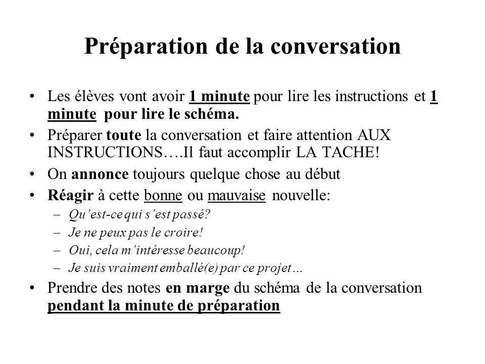 Préparation de la conversation Les élèves vont avoir 1 minute pour lire les instructions et 1 minute pour lire le schéma. Préparer toute la conversati