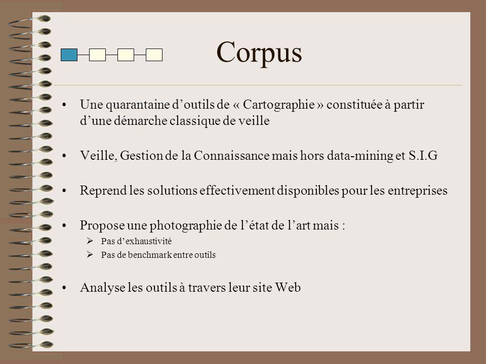 Corpus Une quarantaine doutils de « Cartographie » constituée à partir dune démarche classique de veille Veille, Gestion de la Connaissance mais hors
