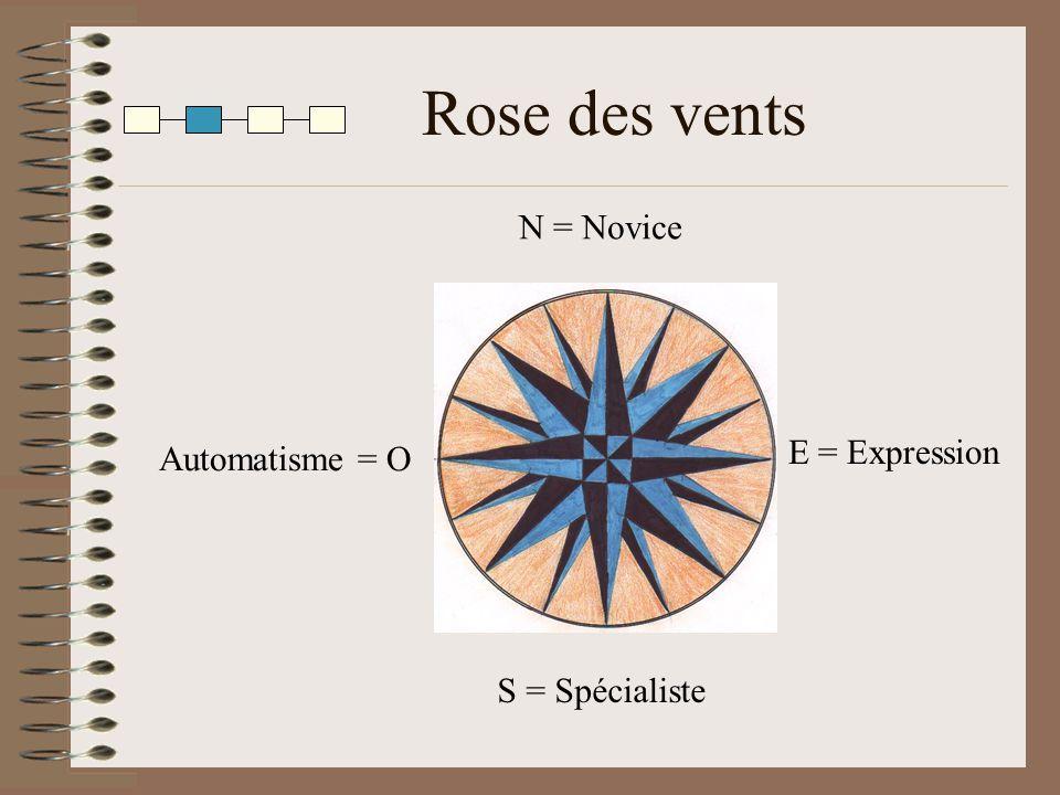 Rose des vents Automatisme = O E = Expression S = Spécialiste N = Novice