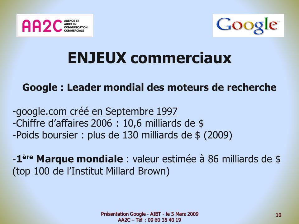 ENJEUX commerciaux Google : Leader mondial des moteurs de recherche -google.com créé en Septembre 1997 -Chiffre daffaires 2006 : 10,6 milliards de $ -Poids boursier : plus de 130 milliards de $ (2009) -1 ère Marque mondiale : valeur estimée à 86 milliards de $ (top 100 de lInstitut Millard Brown) Présentation Google - AIBT - le 5 Mars 2009 AA2C – Té.