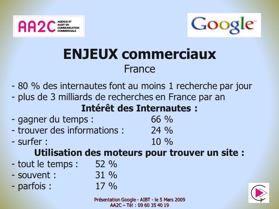 ENJEUX commerciaux France - 80 % des internautes font au moins 1 recherche par jour - plus de 3 milliards de recherches en France par an Intérêt des Internautes : - gagner du temps : 66 % - trouver des informations : 24 % - surfer : 10 % Utilisation des moteurs pour trouver un site : - tout le temps : 52 % - souvent :31 % - parfois :17 % Présentation Google - AIBT - le 5 Mars 2009 AA2C – Té.