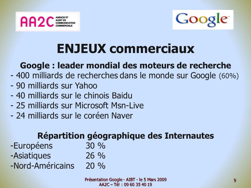 ENJEUX commerciaux Google : leader mondial des moteurs de recherche - 400 milliards de recherches dans le monde sur Google (60%) - 90 milliards sur Yahoo - 40 milliards sur le chinois Baidu - 25 milliards sur Microsoft Msn-Live - 24 milliards sur le coréen Naver Répartition géographique des Internautes -Européens30 % -Asiatiques26 % -Nord-Américains20 % Présentation Google - AIBT - le 5 Mars 2009 AA2C – Té.