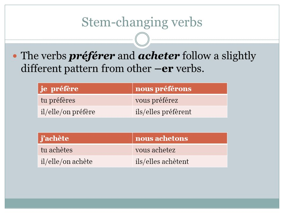 Stem-changing verbs The verbs préférer and acheter follow a slightly different pattern from other –er verbs. je préfèrenous préférons tu préfèresvous