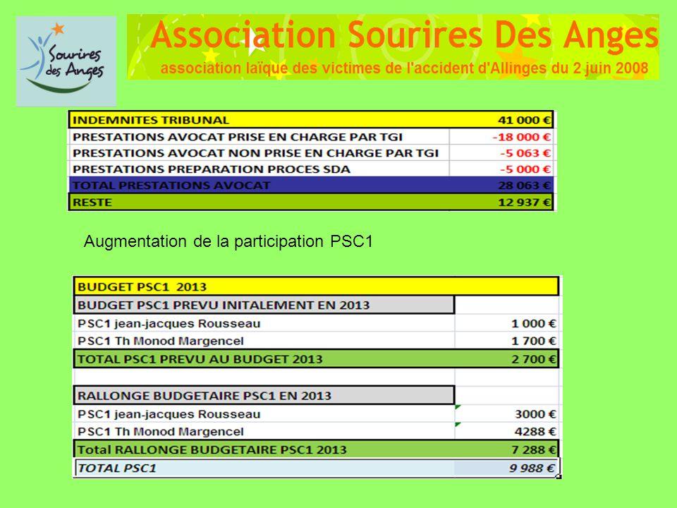 Augmentation de la participation PSC1