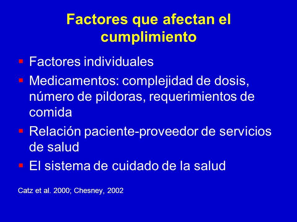 Factores que afectan el cumplimiento Factores individuales Medicamentos: complejidad de dosis, número de pildoras, requerimientos de comida Relación paciente-proveedor de servicios de salud El sistema de cuidado de la salud Catz et al.