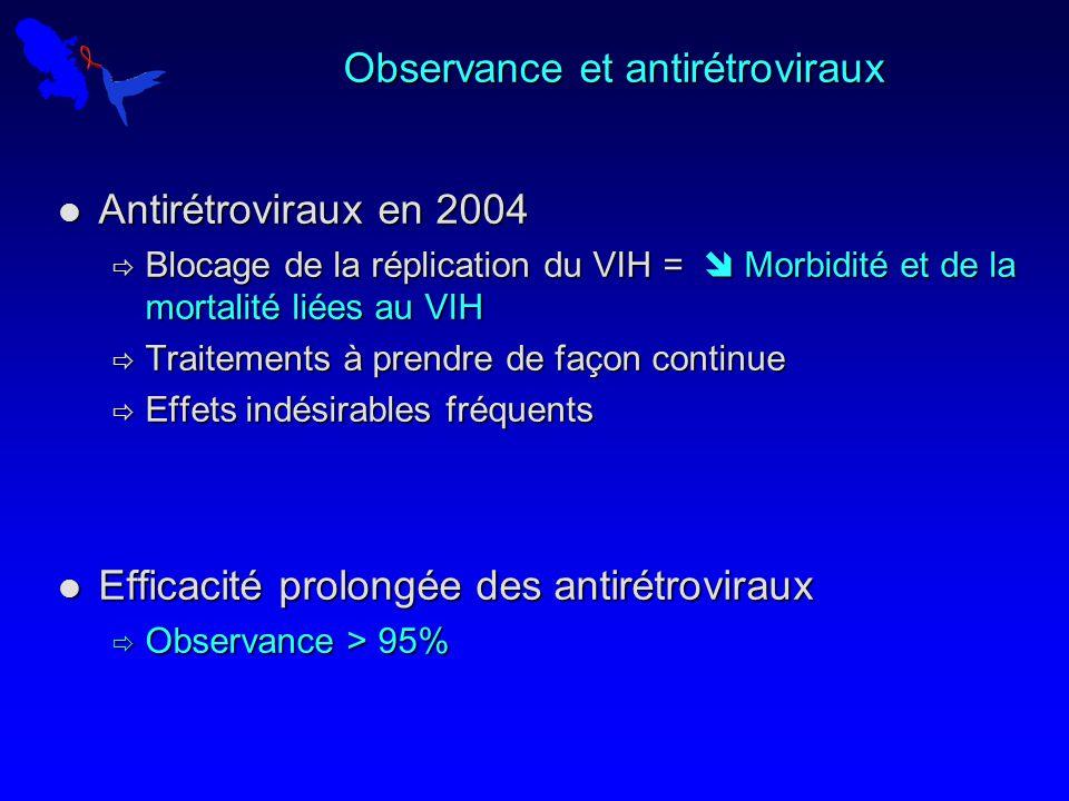 Observance et antirétroviraux Antirétroviraux en 2004 Antirétroviraux en 2004 Blocage de la réplication du VIH = Morbidité et de la mortalité liées au VIH Blocage de la réplication du VIH = Morbidité et de la mortalité liées au VIH Traitements à prendre de façon continue Traitements à prendre de façon continue Effets indésirables fréquents Effets indésirables fréquents Efficacité prolongée des antirétroviraux Efficacité prolongée des antirétroviraux Observance > 95% Observance > 95%