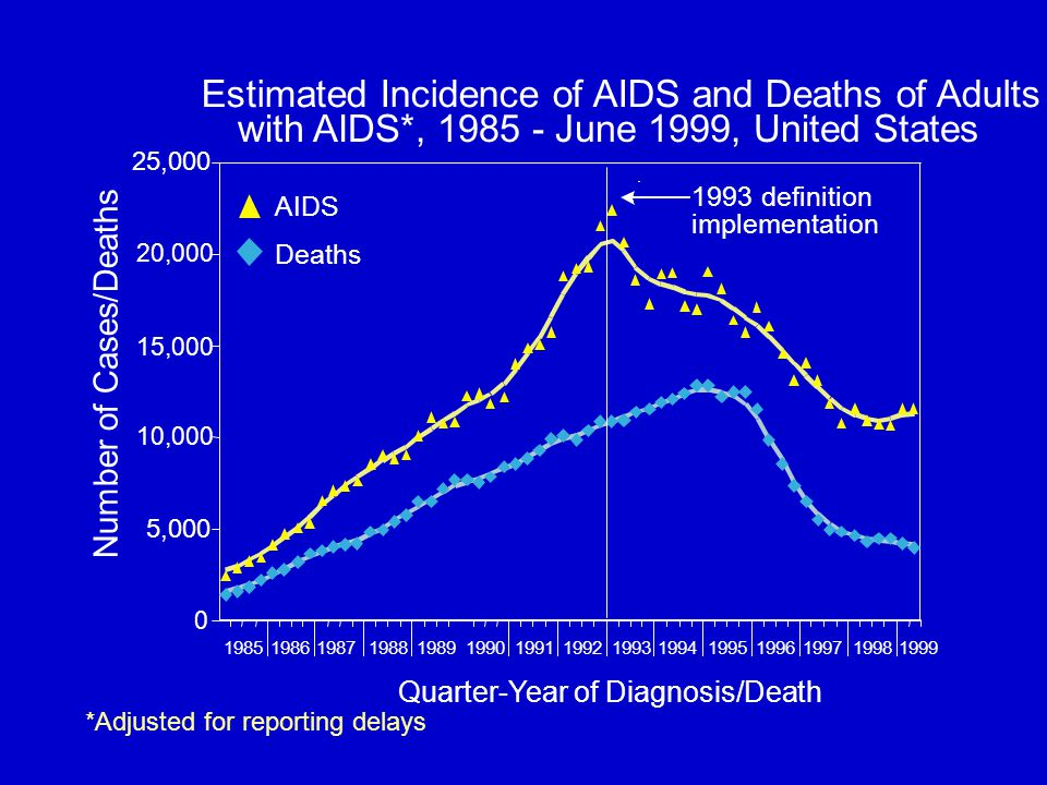 *Adjusted for reporting delays Quarter-Year of Diagnosis/Death Estimated Incidence of AIDS and Deaths of Adults with AIDS*, 1985 - June 1999, United States 0 5,000 10,000 15,000 20,000 25,000 198519861987198819891990199119921993199419951996199719981999 Deaths AIDS 1993 definition implementation Number of Cases/Deaths