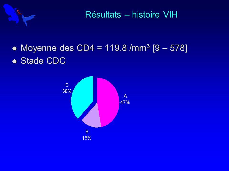 Résultats – histoire VIH Moyenne des CD4 = 119.8 /mm 3 [9 – 578] Moyenne des CD4 = 119.8 /mm 3 [9 – 578] Stade CDC Stade CDC