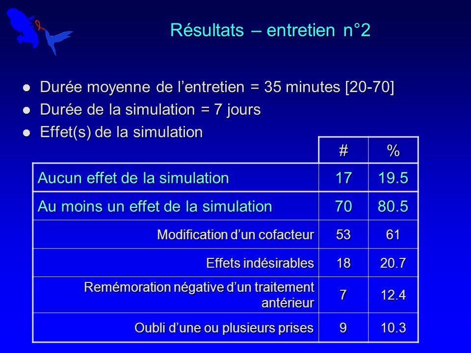 Résultats – entretien n°2 Durée moyenne de lentretien = 35 minutes [20-70] Durée moyenne de lentretien = 35 minutes [20-70] Durée de la simulation = 7 jours Durée de la simulation = 7 jours Effet(s) de la simulation Effet(s) de la simulation #% Aucun effet de la simulation 1719.5 Au moins un effet de la simulation 7080.5 Modification dun cofacteur 5361 Effets indésirables 1820.7 Remémoration négative dun traitement antérieur 712.4 Oubli dune ou plusieurs prises 910.3