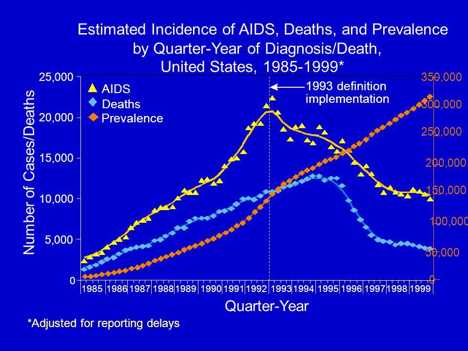 SIDA Mortalidad en PR AIDS Surveillance Program, PR Health Dept.