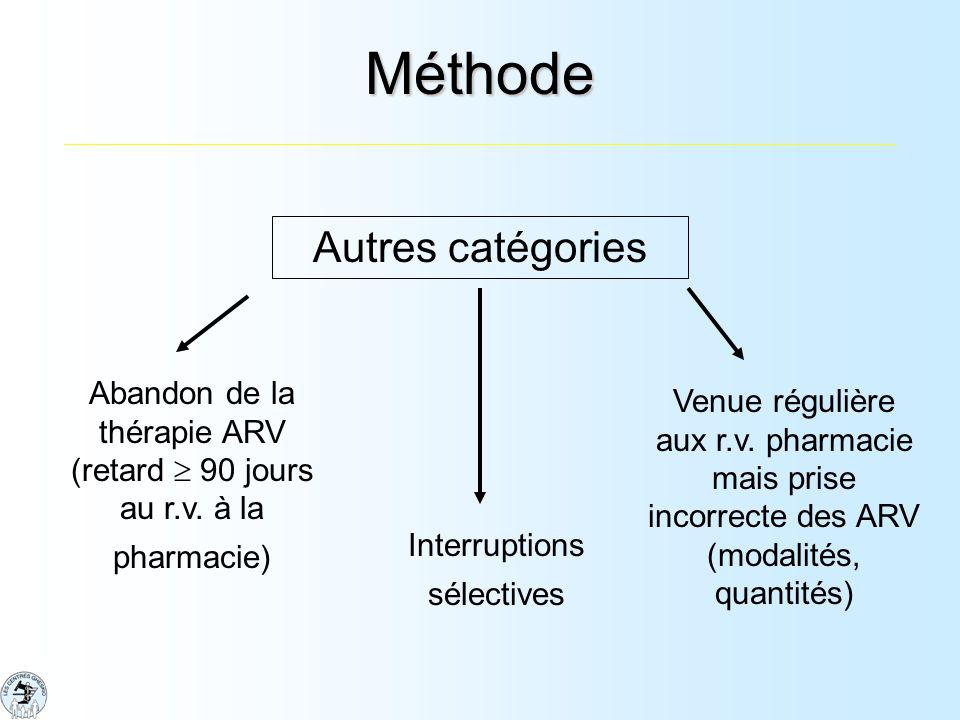 Méthode Autres catégories Abandon de la thérapie ARV (retard 90 jours au r.v.