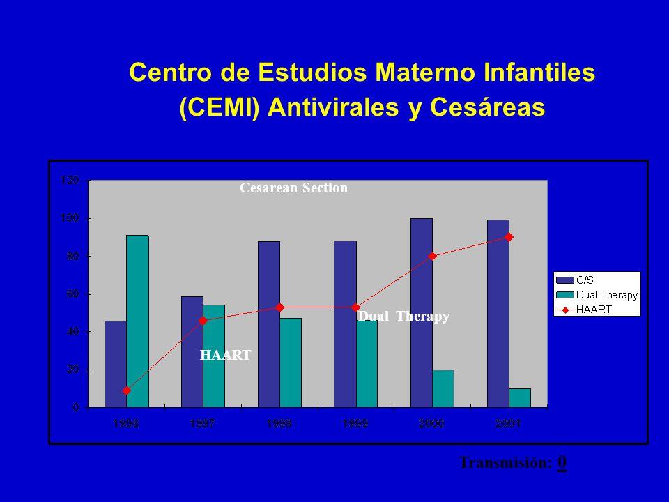 Centro de Estudios Materno Infantiles (CEMI) Antivirales y Cesáreas Transmisión: 0 Cesarean Section HAART Dual Therapy