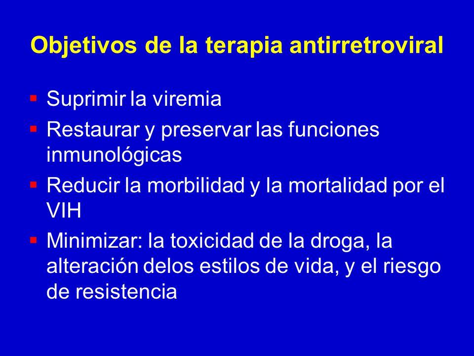 Objetivos de la terapia antirretroviral Suprimir la viremia Restaurar y preservar las funciones inmunológicas Reducir la morbilidad y la mortalidad por el VIH Minimizar: la toxicidad de la droga, la alteración delos estilos de vida, y el riesgo de resistencia