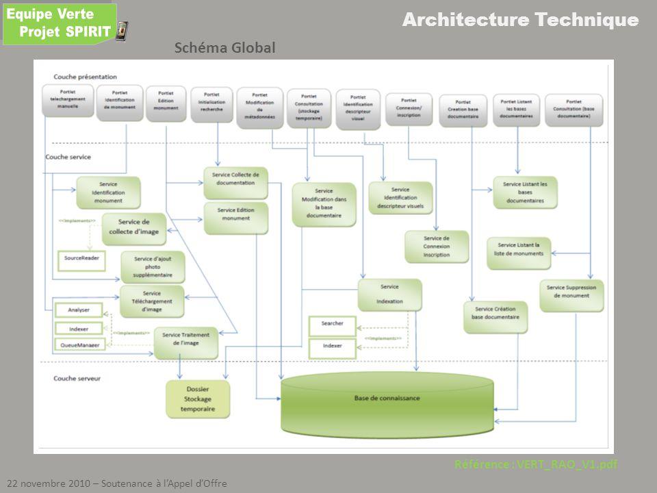 Architecture Technique 22 novembre 2010 – Soutenance à lAppel dOffre Référence : VERT_RAO_V1.pdf Schéma Global