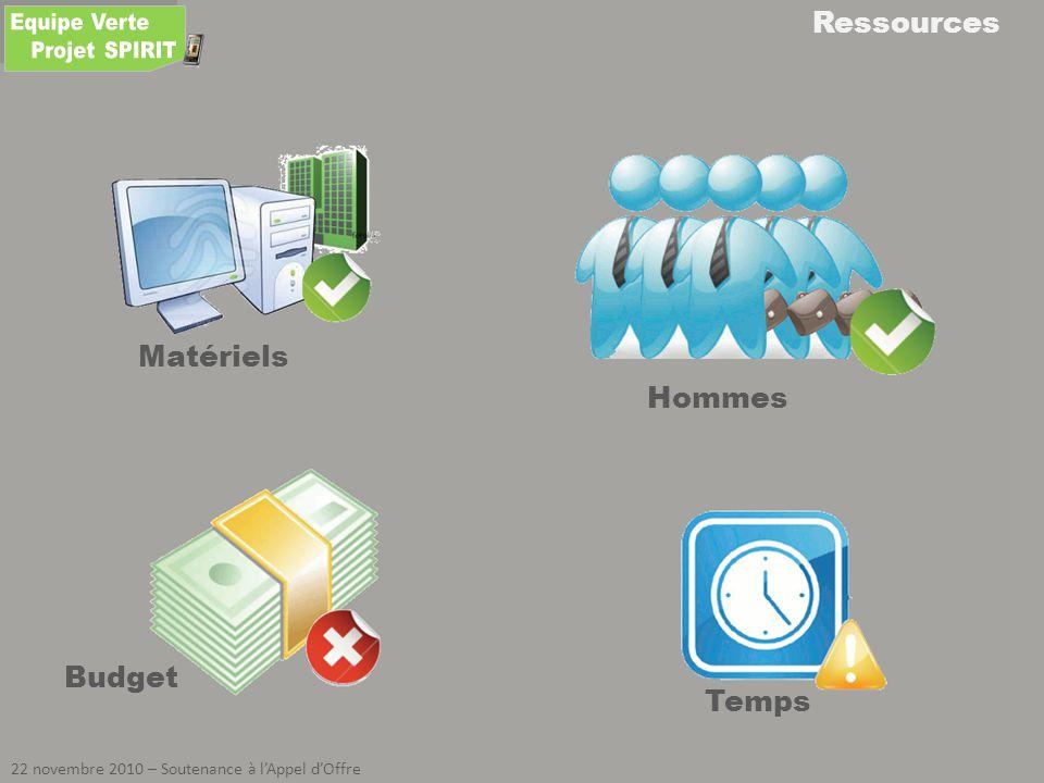 Ressources 22 novembre 2010 – Soutenance à lAppel dOffre Hommes Matériels Budget Temps