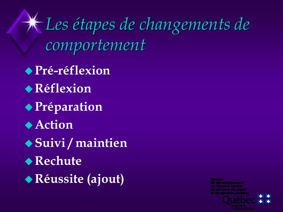 Les étapes de changements de comportement u Pré-réflexion u Réflexion u Préparation u Action u Suivi / maintien u Rechute u Réussite (ajout)