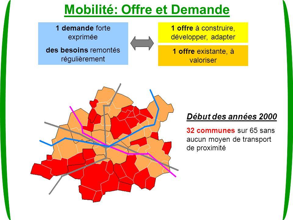 Mobilité: Offre et Demande 1 demande forte exprimée des besoins remontés régulièrement 1 offre à construire, développer, adapter 1 offre existante, à valoriser Début des années 2000 32 communes sur 65 sans aucun moyen de transport de proximité