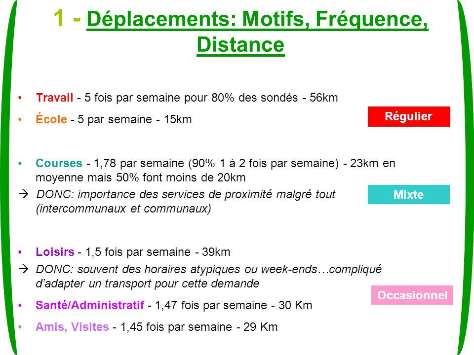 1 - Déplacements: Motifs, Fréquence, Distance Travail - 5 fois par semaine pour 80% des sondés - 56km École - 5 par semaine - 15km Courses - 1,78 par semaine (90% 1 à 2 fois par semaine) - 23km en moyenne mais 50% font moins de 20km DONC: importance des services de proximité malgré tout (intercommunaux et communaux) Loisirs - 1,5 fois par semaine - 39km DONC: souvent des horaires atypiques ou week-ends…compliqué dadapter un transport pour cette demande Santé/Administratif - 1,47 fois par semaine - 30 Km Amis, Visites - 1,45 fois par semaine - 29 Km Régulier Mixte Occasionnel