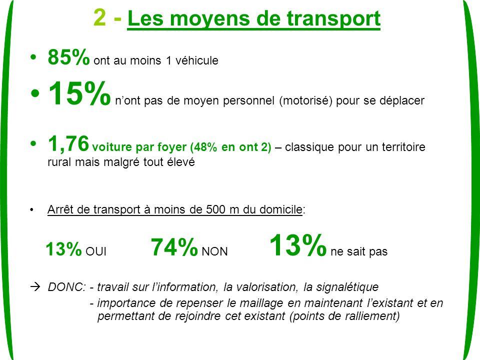 2 - Les moyens de transport 85% ont au moins 1 véhicule 15% nont pas de moyen personnel (motorisé) pour se déplacer 1,76 voiture par foyer (48% en ont 2) – classique pour un territoire rural mais malgré tout élevé Arrêt de transport à moins de 500 m du domicile: 13% OUI 74% NON 13% ne sait pas DONC: - travail sur linformation, la valorisation, la signalétique - importance de repenser le maillage en maintenant lexistant et en permettant de rejoindre cet existant (points de ralliement)