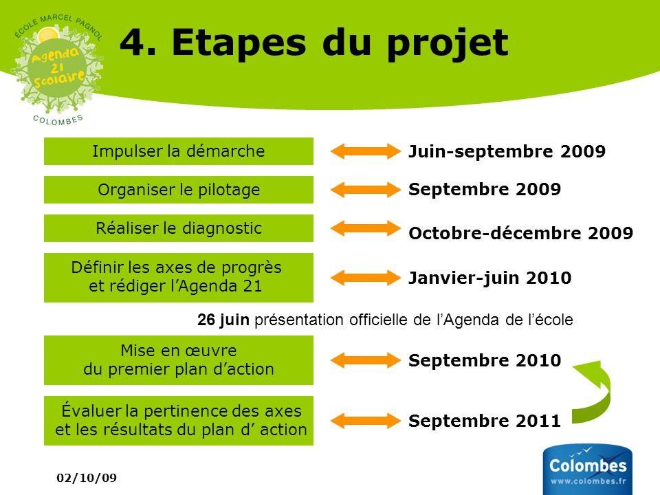 02/10/09 4. Etapes du projet Impulser la démarche Juin-septembre 2009 Organiser le pilotage Septembre 2009 Définir les axes de progrès et rédiger lAge
