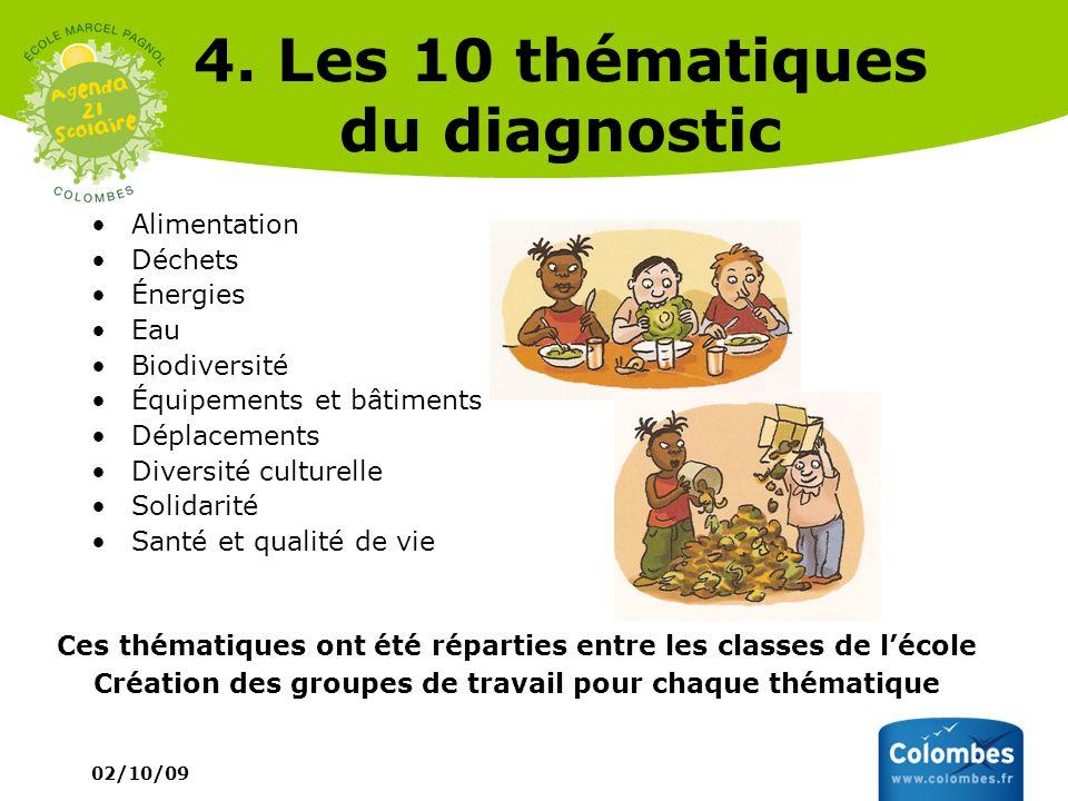 02/10/09 4. Les 10 thématiques du diagnostic Alimentation Déchets Énergies Eau Biodiversité Équipements et bâtiments Déplacements Diversité culturelle
