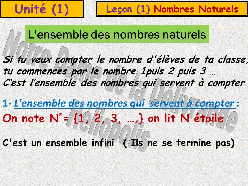Unité (1) Leçon (1) Nombres Naturels Si tu veux compter le nombre d élèves de ta classe, tu commences par le nombre 1puis 2 puis 3 … Cest lensemble des nombres qui servent à compter L ensemble des nombres naturels 1- L ensemble des nombres qui servent à compter : On note N * = {1, 2, 3, ….} on lit N étoile C est un ensemble infini ( Ils ne se termine pas)