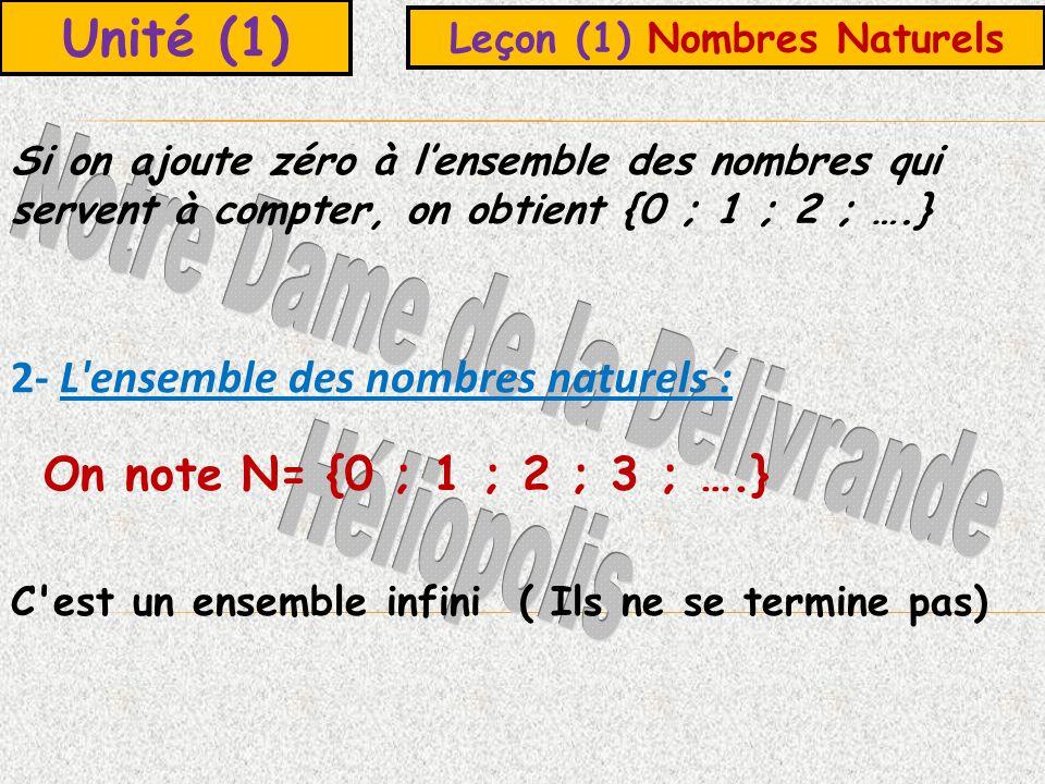 Unité (1) Leçon (1) Nombres Naturels Si on ajoute zéro à lensemble des nombres qui servent à compter, on obtient {0 ; 1 ; 2 ; ….} 2- L ensemble des nombres naturels : On note N= {0 ; 1 ; 2 ; 3 ; ….} C est un ensemble infini ( Ils ne se termine pas)