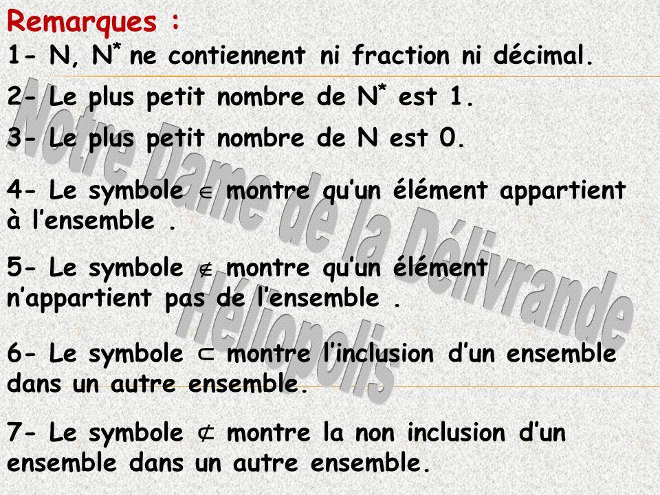 1- N, N * ne contiennent ni fraction ni décimal. Remarques : 2- Le plus petit nombre de N * est 1. 3- Le plus petit nombre de N est 0. 4- Le symbole m