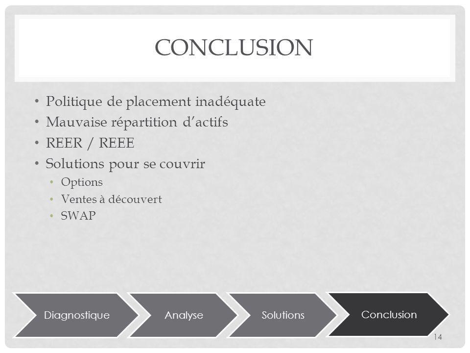 CONCLUSION DiagnostiqueAnalyseSolutions Conclusion Politique de placement inadéquate Mauvaise répartition dactifs REER / REEE Solutions pour se couvrir Options Ventes à découvert SWAP 14