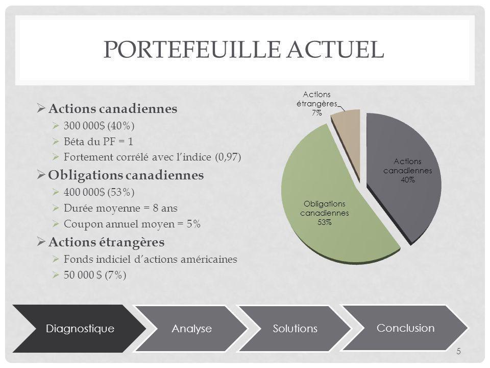 DiagnostiqueAnalyseSolutions Conclusion PORTEFEUILLE ACTUEL Actions canadiennes 300 000$ (40%) Béta du PF = 1 Fortement corrélé avec lindice (0,97) Obligations canadiennes 400 000$ (53%) Durée moyenne = 8 ans Coupon annuel moyen = 5% Actions étrangères Fonds indiciel dactions américaines 50 000 $ (7%) 5