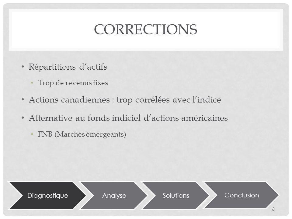 DiagnostiqueAnalyseSolutions Conclusion CORRECTIONS Répartitions dactifs Trop de revenus fixes Actions canadiennes : trop corrélées avec lindice Alternative au fonds indiciel dactions américaines FNB (Marchés émergeants) 6