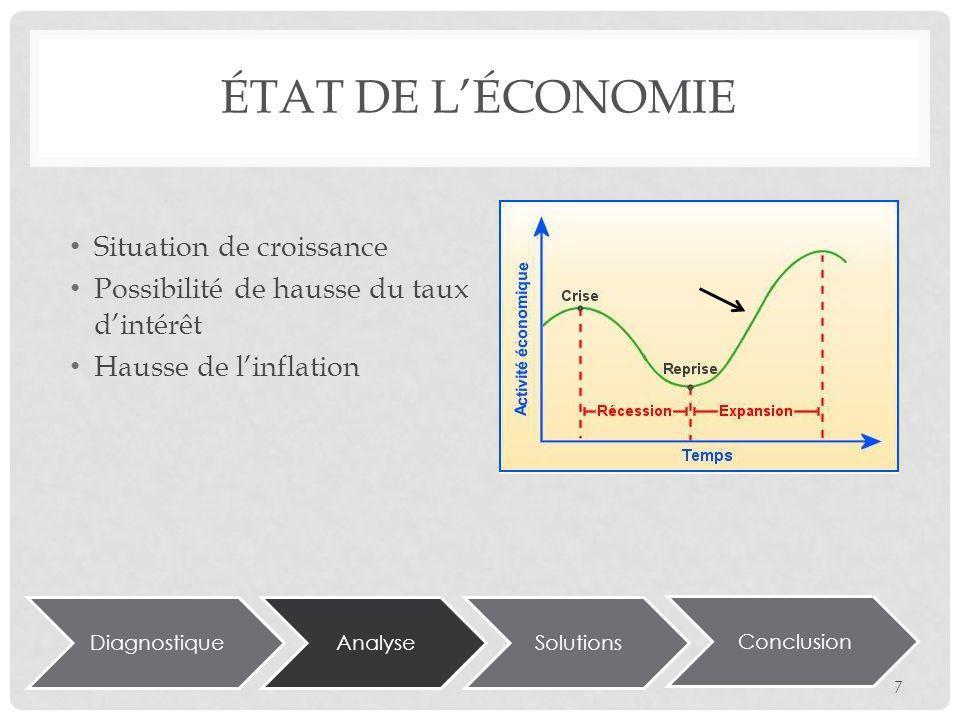 DiagnostiqueAnalyseSolutions Conclusion ÉTAT DE LÉCONOMIE Situation de croissance Possibilité de hausse du taux dintérêt Hausse de linflation 7