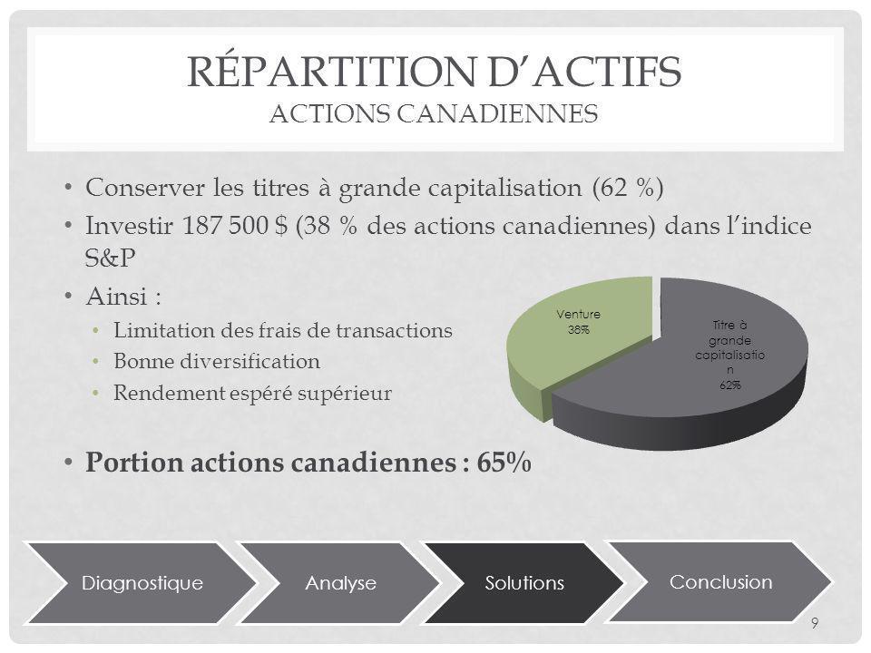 DiagnostiqueAnalyseSolutions Conclusion RÉPARTITION DACTIFS ACTIONS CANADIENNES Conserver les titres à grande capitalisation (62 %) Investir 187 500 $ (38 % des actions canadiennes) dans lindice S&P Ainsi : Limitation des frais de transactions Bonne diversification Rendement espéré supérieur Portion actions canadiennes : 65% 9