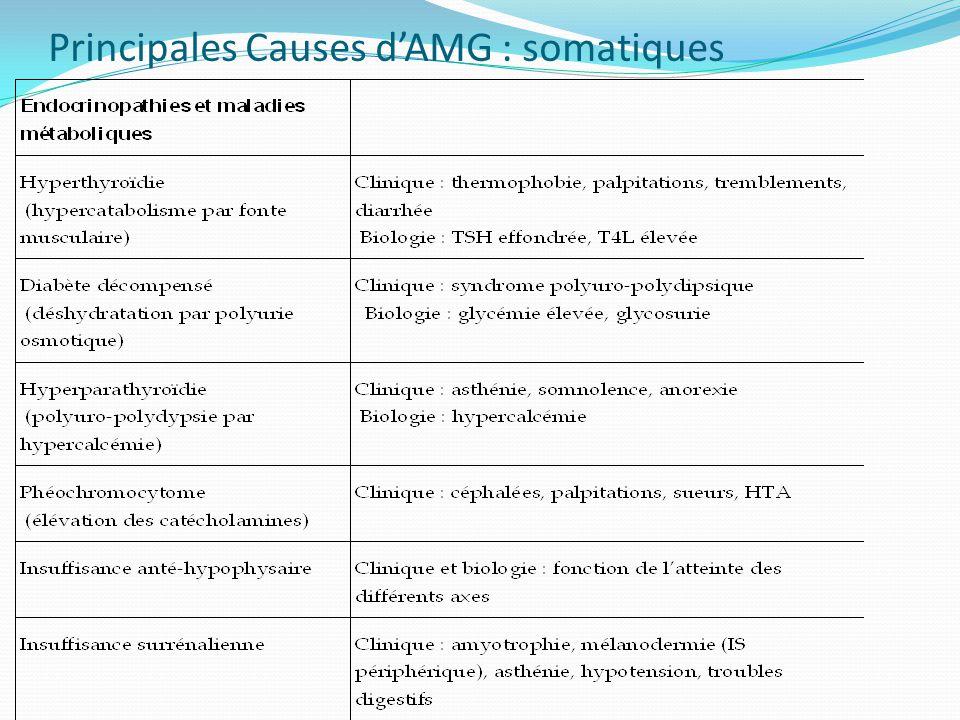 Principales Causes dAMG : somatiques