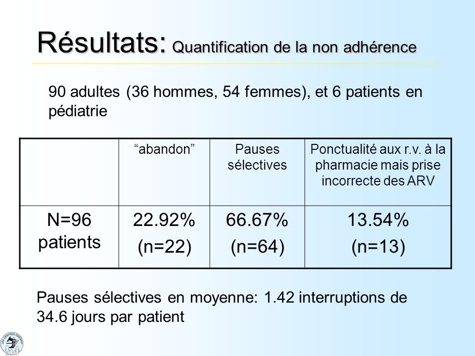 Résultats: Quantification de la non adhérence abandonPauses sélectives Ponctualité aux r.v.