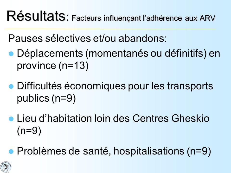 Résultats : Facteurs influençant ladhérence aux ARV Pauses sélectives et/ou abandons: Déplacements (momentanés ou définitifs) en province (n=13) Difficultés économiques pour les transports publics (n=9) Lieu dhabitation loin des Centres Gheskio (n=9) Problèmes de santé, hospitalisations (n=9)