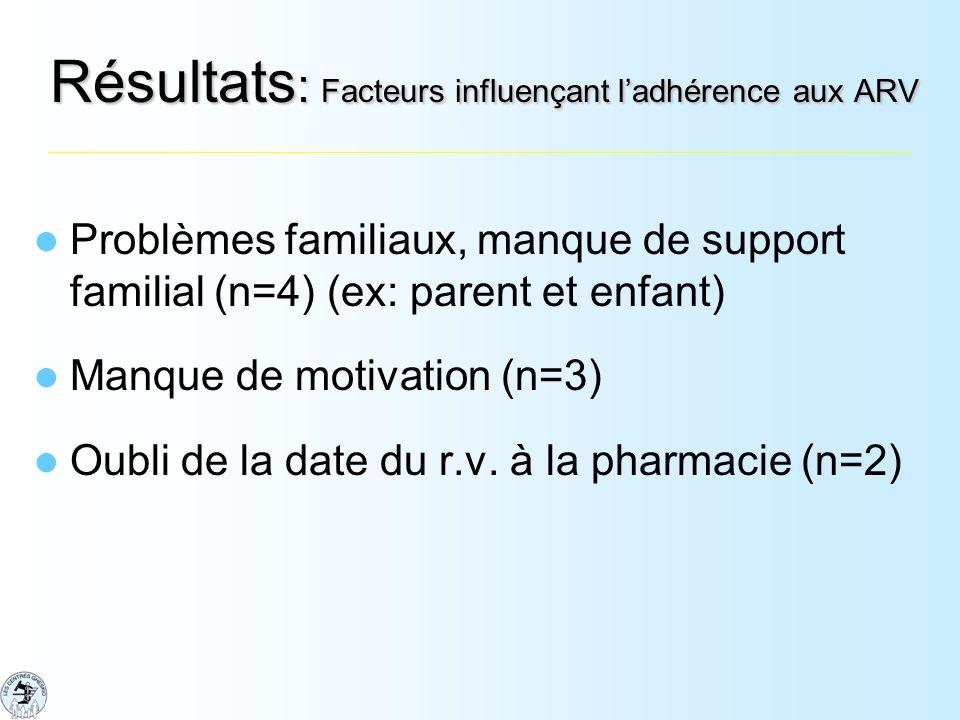 Résultats : Facteurs influençant ladhérence aux ARV Problèmes familiaux, manque de support familial (n=4) (ex: parent et enfant) Manque de motivation (n=3) Oubli de la date du r.v.