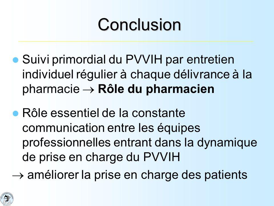 Conclusion Suivi primordial du PVVIH par entretien individuel régulier à chaque délivrance à la pharmacie Rôle du pharmacien Rôle essentiel de la constante communication entre les équipes professionnelles entrant dans la dynamique de prise en charge du PVVIH améliorer la prise en charge des patients