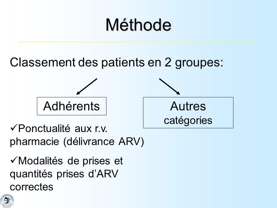 Méthode Classement des patients en 2 groupes: AdhérentsAutres catégories Ponctualité aux r.v.